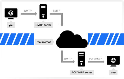 how smtp server works