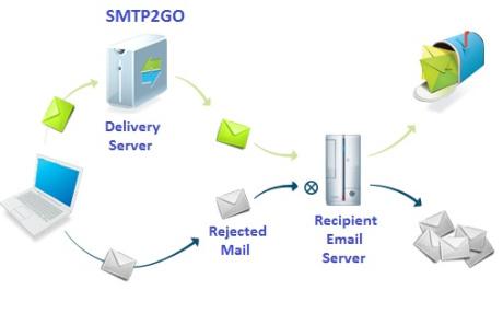SMTP Server configurations