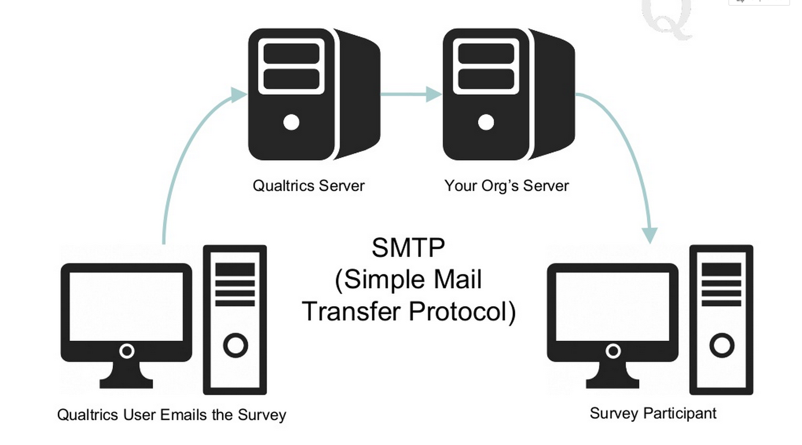 What is SMTP Server?